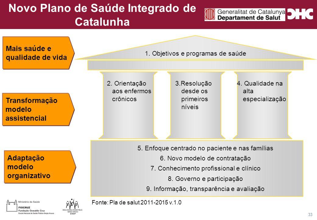 Título general da apresentação - CHC Consultoria e Gestão 33 Novo Plano de Saúde Integrado de Catalunha 1.