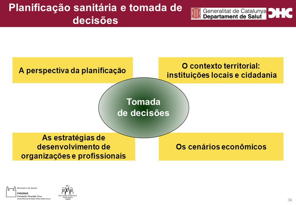 Título general da apresentação - CHC Consultoria e Gestão 34 Os cenários econômicos As estratégias de desenvolvimento de organizações e profissionais A perspectiva da planificação O contexto territorial: instituições locais e cidadania Planificação sanitária e tomada de decisões Tomada de decisões