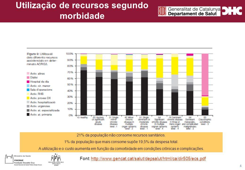 Título general da apresentação - CHC Consultoria e Gestão 4 Utilização de recursos segundo morbidade Font: http://www.gencat.cat/salut/depsalut/html/ca/dir505/ecs.pdfhttp://www.gencat.cat/salut/depsalut/html/ca/dir505/ecs.pdf 21% da população não consome recursos sanitários.