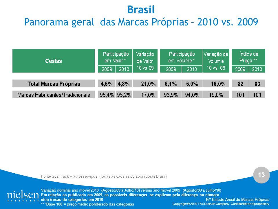 13 Copyright © 2010 The Nielsen Company. Confidential and proprietary. Brasil Panorama geral das Marcas Próprias – 2010 vs. 2009 Fonte Scantrack – aut
