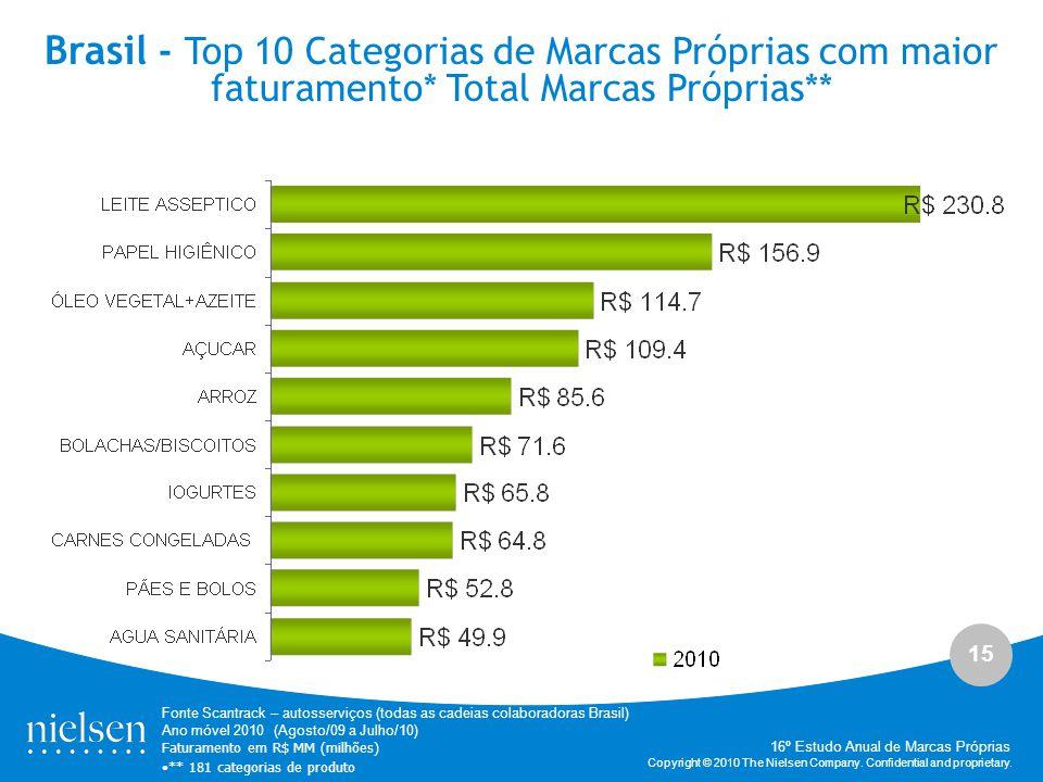 15 Copyright © 2010 The Nielsen Company. Confidential and proprietary. Brasil - Top 10 Categorias de Marcas Próprias com maior faturamento* Total Marc
