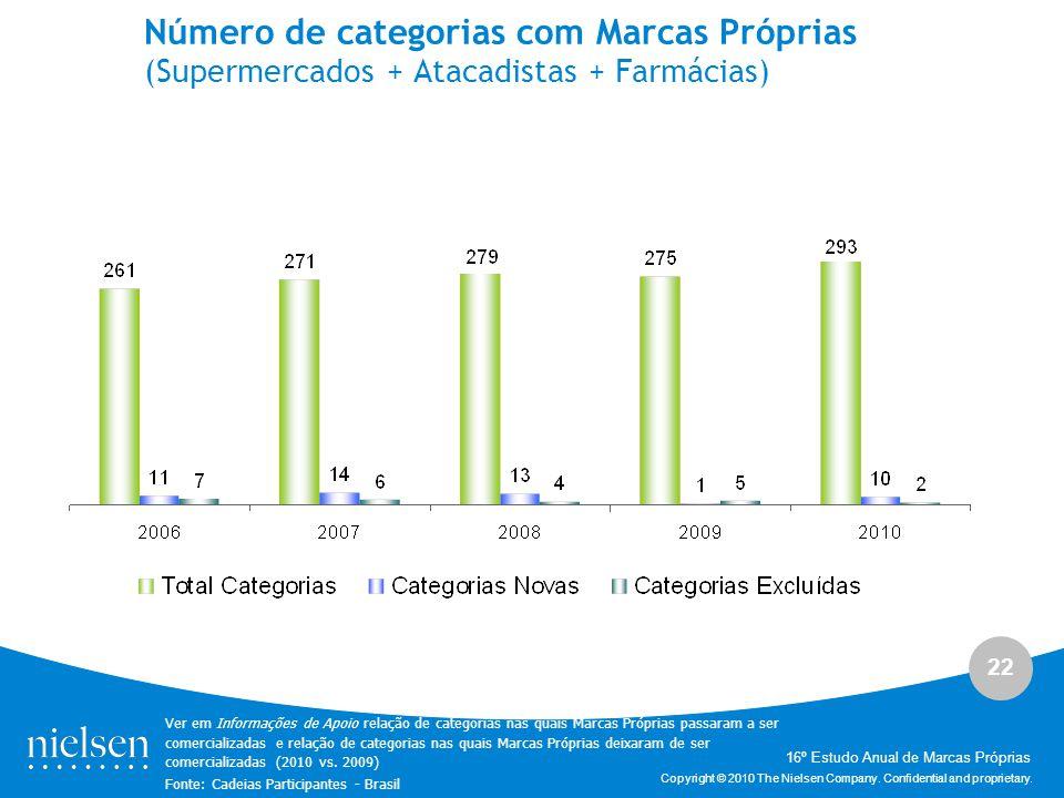 22 Copyright © 2010 The Nielsen Company. Confidential and proprietary. Número de categorias com Marcas Próprias (Supermercados + Atacadistas + Farmáci