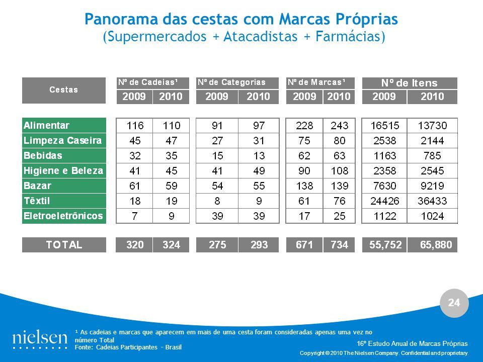 24 Copyright © 2010 The Nielsen Company. Confidential and proprietary. Panorama das cestas com Marcas Próprias (Supermercados + Atacadistas + Farmácia