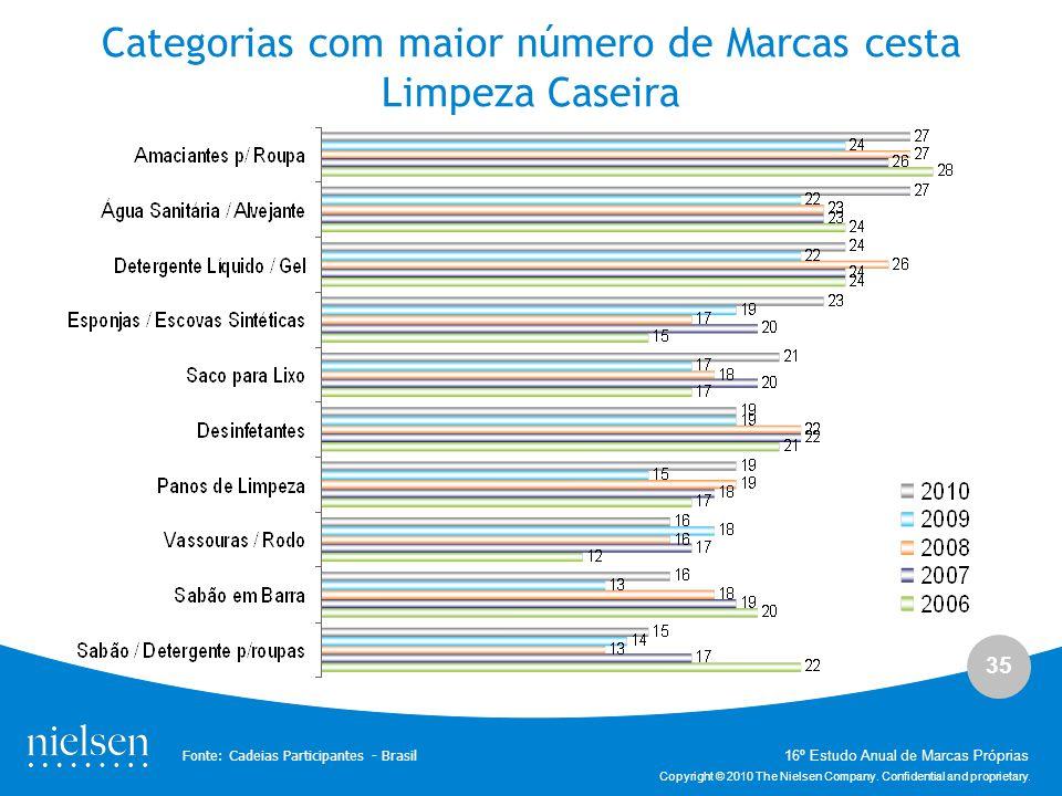 35 Copyright © 2010 The Nielsen Company. Confidential and proprietary. Categorias com maior número de Marcas cesta Limpeza Caseira Fonte: Cadeias Part