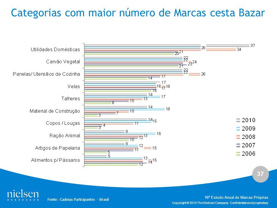37 Copyright © 2010 The Nielsen Company. Confidential and proprietary. Categorias com maior número de Marcas cesta Bazar Fonte: Cadeias Participantes