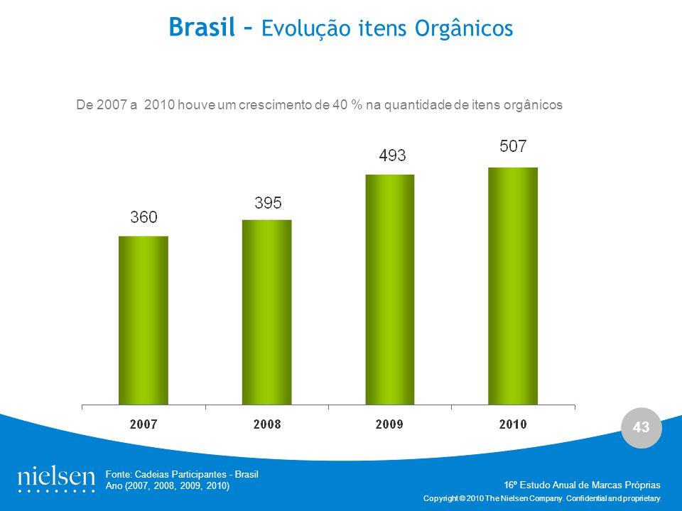 43 Copyright © 2010 The Nielsen Company. Confidential and proprietary. Brasil – Evolução itens Orgânicos Fonte: Cadeias Participantes - Brasil Ano (20