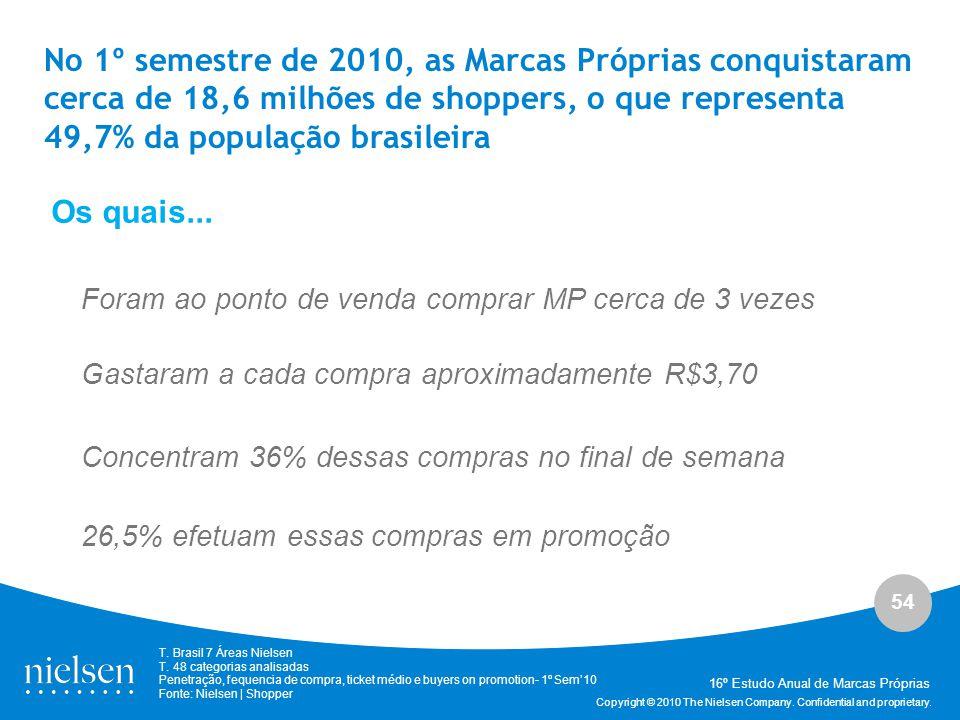 54 Copyright © 2010 The Nielsen Company. Confidential and proprietary. 16º Estudo Anual de Marcas Próprias Concentram 36% dessas compras no final de s