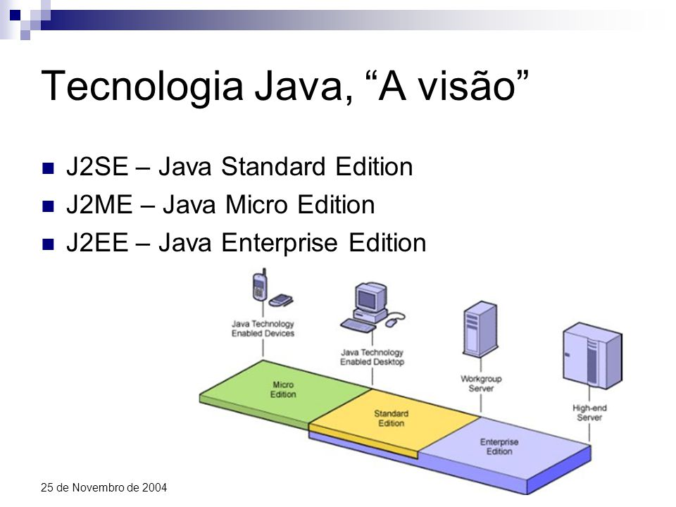 TM14 25 de Novembro de 2004 Os componentes do J2EE Do lado do servidor – Lógica de negócio Enterprise Java Beans Sessão Entidade Message Driven sem estado com estado Persistentes Gerida pelo próprio bean Gerida pelo container síncronos assíncrono