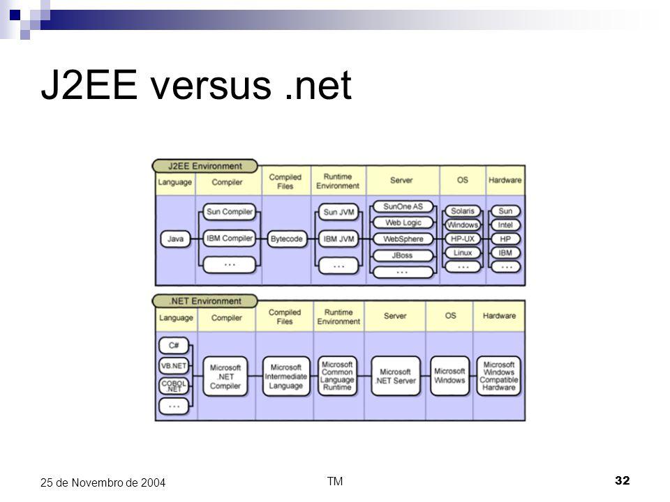 TM32 25 de Novembro de 2004 J2EE versus.net