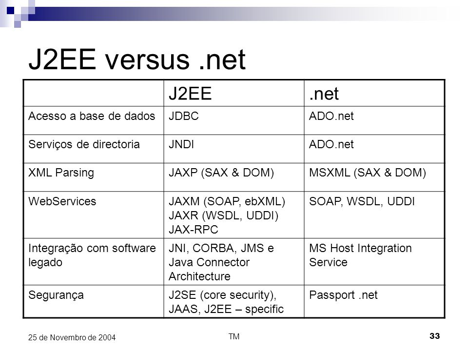 TM33 25 de Novembro de 2004 J2EE versus.net J2EE.net Acesso a base de dadosJDBCADO.net Serviços de directoriaJNDIADO.net XML ParsingJAXP (SAX & DOM)MSXML (SAX & DOM) WebServicesJAXM (SOAP, ebXML) JAXR (WSDL, UDDI) JAX-RPC SOAP, WSDL, UDDI Integração com software legado JNI, CORBA, JMS e Java Connector Architecture MS Host Integration Service SegurançaJ2SE (core security), JAAS, J2EE – specific Passport.net