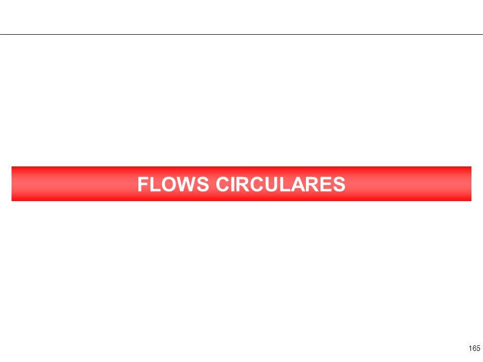 165 FLOWS CIRCULARES