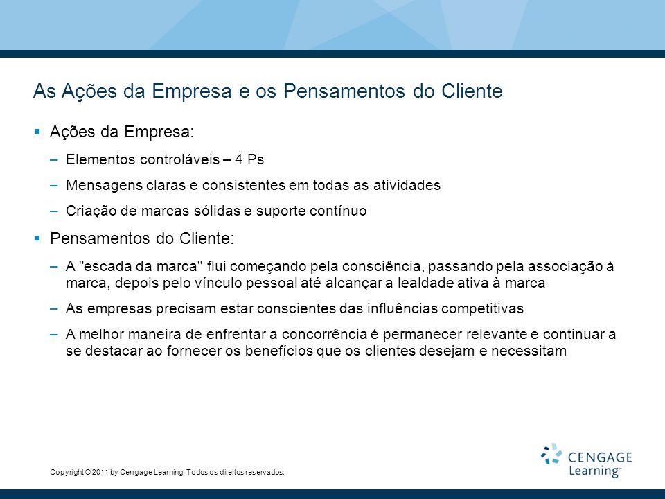 As Ações da Empresa e os Pensamentos do Cliente  Ações da Empresa: –Elementos controláveis – 4 Ps –Mensagens claras e consistentes em todas as ativid