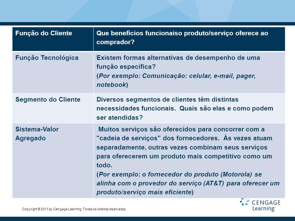 Copyright © 2011 by Cengage Learning. Todos os direitos reservados. Função do Cliente Que benefícios funcionaiso produto/serviço oferece ao comprador?
