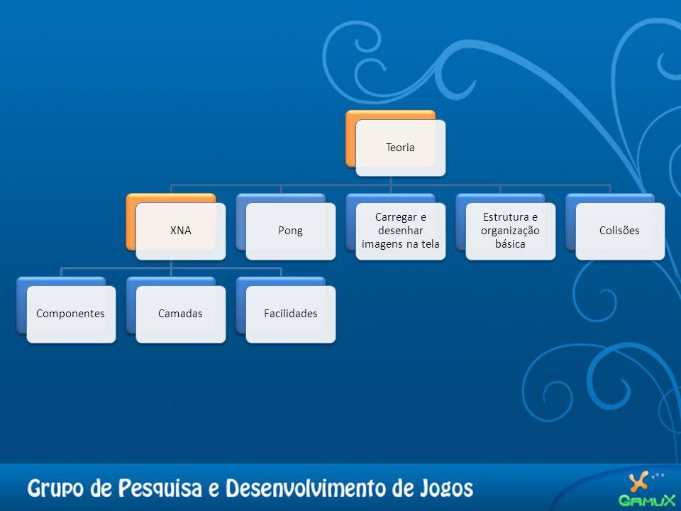 TeoriaXNAComponentesCamadasFacilidadesPong Carregar e desenhar imagens na tela Estrutura e organização básica Colisões