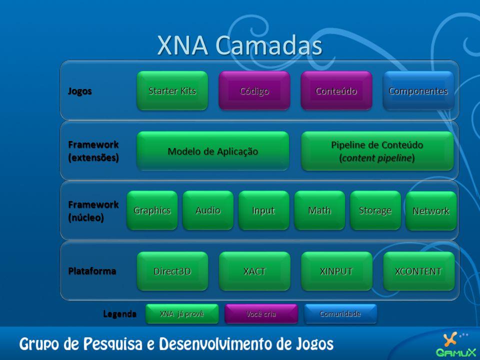 XNA Camadas Framework(extensões) Modelo de Aplicação Pipeline de Conteúdo (content pipeline) Framework(núcleo)GraphicsGraphicsAudioAudioInputInputMathMathStorageStorage NetworkNetwork Plataforma Direct3DDirect3DXACTXACTXINPUTXINPUTXCONTENTXCONTENT Jogos Starter Kits CódigoCódigoConteúdoConteúdoComponentesComponentes L egenda XNA já provê Você cria ComunidadeComunidade