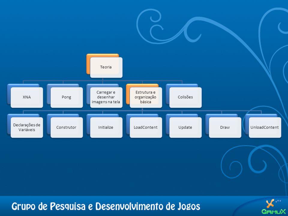 TeoriaXNAPong Carregar e desenhar imagens na tela Estrutura e organização básica Declarações de Variáveis ConstrutorInitializeLoadContentUpdateDrawUnloadContentColisões