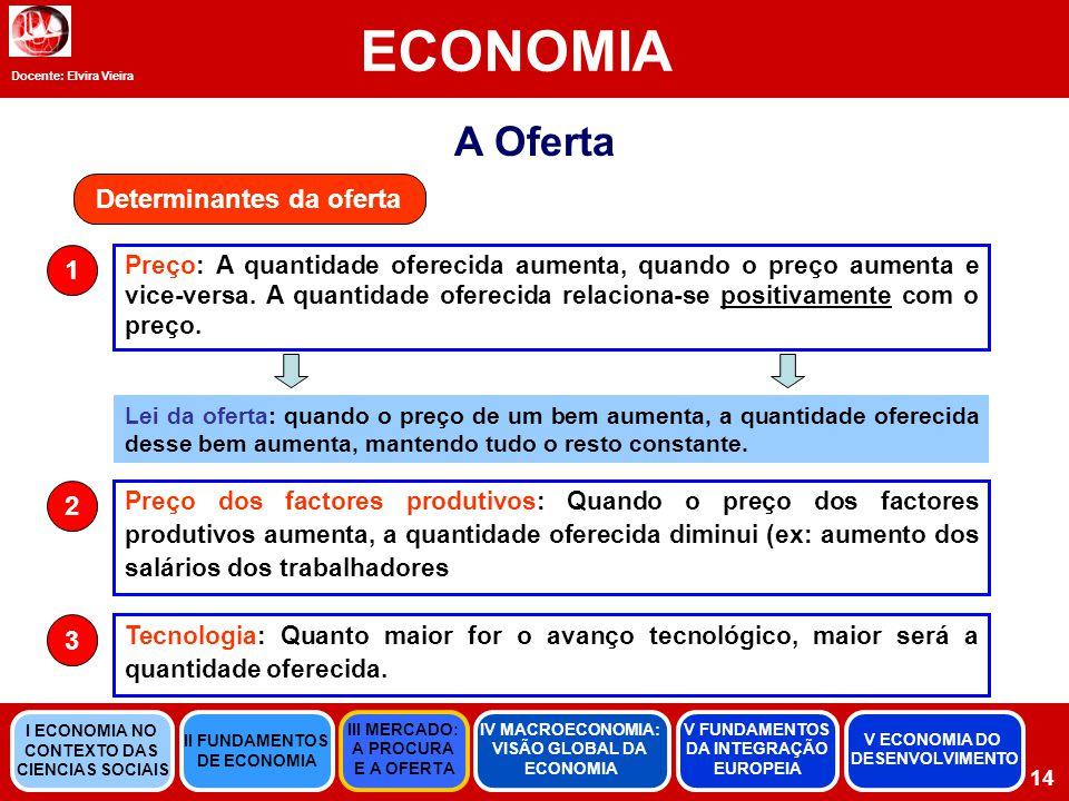 Docente: Elvira Vieira ECONOMIA 14 A Oferta Determinantes da oferta Preço: A quantidade oferecida aumenta, quando o preço aumenta e vice-versa.