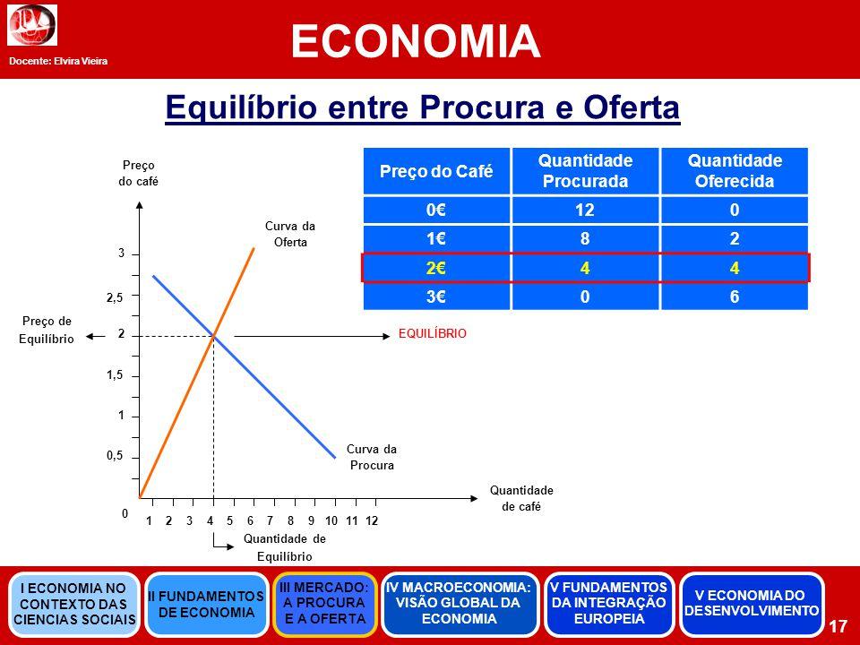 Docente: Elvira Vieira ECONOMIA 17 Equilíbrio entre Procura e Oferta Preço do Café Quantidade Procurada Quantidade Oferecida 0€120 1€82 2€44 3€06 0 0,5 1 1,5 2 2,5 3 123456789101112 Quantidade de café Preço do café Curva da Procura Curva da Oferta EQUILÍBRIO Preço de Equilíbrio Quantidade de Equilíbrio II FUNDAMENTOS DE ECONOMIA III MERCADO: A PROCURA E A OFERTA IV MACROECONOMIA: VISÃO GLOBAL DA ECONOMIA V FUNDAMENTOS DA INTEGRAÇÃO EUROPEIA I ECONOMIA NO CONTEXTO DAS CIENCIAS SOCIAIS V ECONOMIA DO DESENVOLVIMENTO