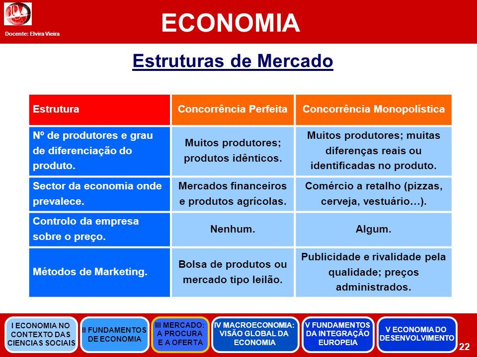 Docente: Elvira Vieira ECONOMIA Estruturas de Mercado EstruturaConcorrência PerfeitaConcorrência Monopolística Nº de produtores e grau de diferenciação do produto.