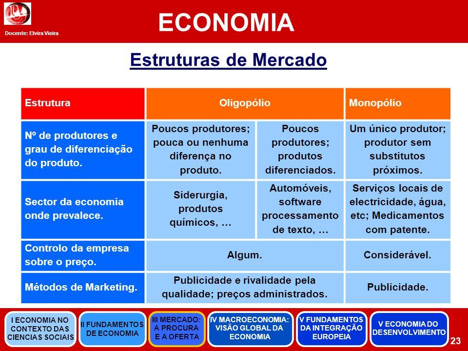 Docente: Elvira Vieira ECONOMIA Estruturas de Mercado EstruturaOligopólioMonopólio Nº de produtores e grau de diferenciação do produto.