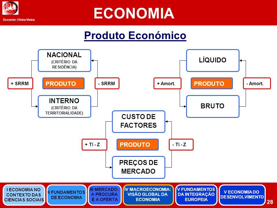 Docente: Elvira Vieira ECONOMIA 28 Produto Económico NACIONAL (CRITÉRIO DA RESIDÊNCIA) PRODUTO INTERNO (CRITÉRIO DA TERRITORIALIDADE) CUSTO DE FACTORES PRODUTO PREÇOS DE MERCADO LÍQUIDO PRODUTO BRUTO + SRRM - SRRM + TI - Z - TI - Z + Amort.