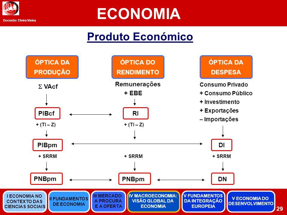 Docente: Elvira Vieira ECONOMIA 29 Produto Económico ÓPTICA DA PRODUÇÃO ÓPTICA DO RENDIMENTO ÓPTICA DA DESPESA  VAcf PIBcf + (TI – Z) PIBpm + SRRM PNBpm RI + SRRM PNBpm + (TI – Z) Remunerações + EBE + SRRM DN DI Consumo Privado + Consumo Público + Investimento + Exportações – Importações II FUNDAMENTOS DE ECONOMIA III MERCADO: A PROCURA E A OFERTA IV MACROECONOMIA: VISÃO GLOBAL DA ECONOMIA V FUNDAMENTOS DA INTEGRAÇÃO EUROPEIA I ECONOMIA NO CONTEXTO DAS CIENCIAS SOCIAIS V ECONOMIA DO DESENVOLVIMENTO