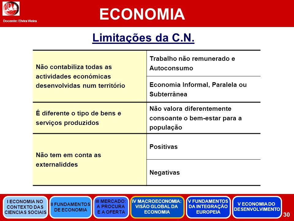 Docente: Elvira Vieira ECONOMIA 30 Limitações da C.N.