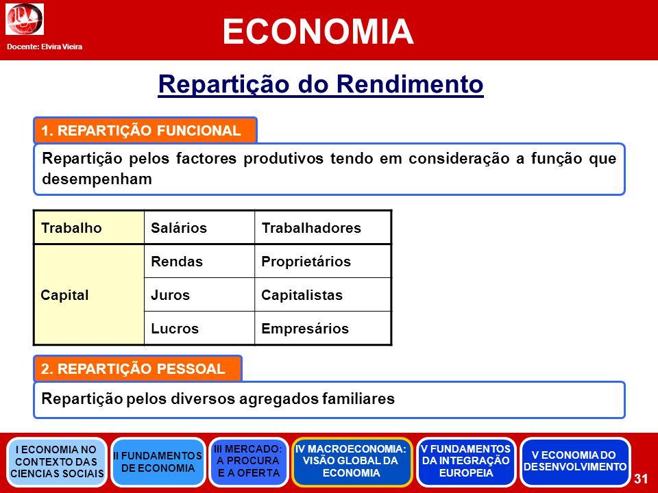 Docente: Elvira Vieira ECONOMIA 31 Repartição do Rendimento Repartição pelos factores produtivos tendo em consideração a função que desempenham 1.