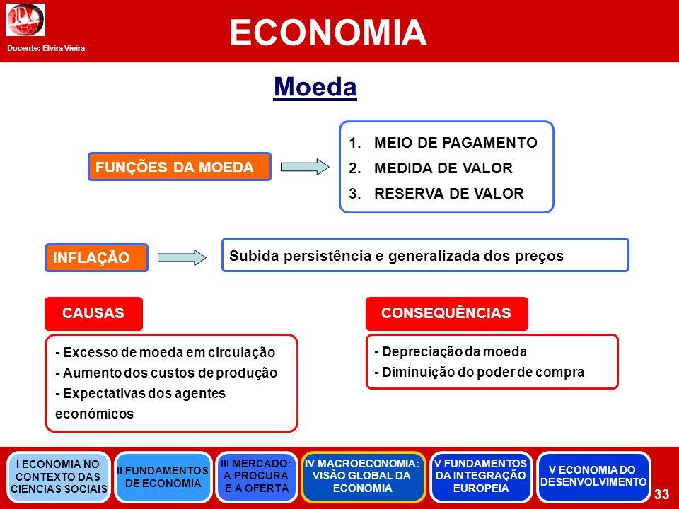 Docente: Elvira Vieira ECONOMIA 33 Moeda 1.MEIO DE PAGAMENTO 2.MEDIDA DE VALOR 3.RESERVA DE VALOR FUNÇÕES DA MOEDA Subida persistência e generalizada dos preços INFLAÇÃO CAUSASCONSEQUÊNCIAS - Excesso de moeda em circulação - Aumento dos custos de produção - Expectativas dos agentes económicos - Depreciação da moeda - Diminuição do poder de compra II FUNDAMENTOS DE ECONOMIA III MERCADO: A PROCURA E A OFERTA IV MACROECONOMIA: VISÃO GLOBAL DA ECONOMIA V FUNDAMENTOS DA INTEGRAÇÃO EUROPEIA I ECONOMIA NO CONTEXTO DAS CIENCIAS SOCIAIS V ECONOMIA DO DESENVOLVIMENTO