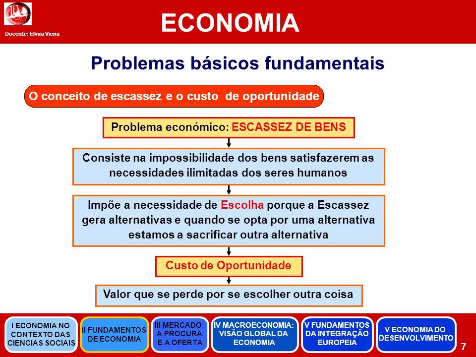 Docente: Elvira Vieira ECONOMIA 18 Equilíbrio entre Procura e Oferta Equilíbrio de mercado Ponto em que a oferta e a procura se cruzam.
