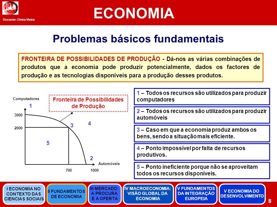 Problemas básicos fundamentais FRONTEIRA DE POSSIBILIDADES DE PRODUÇÃO - Dá-nos as várias combinações de produtos que a economia pode produzir potencialmente, dados os factores de produção e as tecnologias disponíveis para a produção desses produtos.