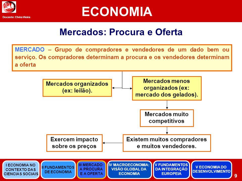 Docente: Elvira Vieira ECONOMIA 20 Desajustamento no mercado 0 0,5 1 1,5 2 2,5 3 246781012 Quantidade de café Preço do café Procura Excesso de procura Quantidade Oferecida Oferta Quantidade Procurada A quantidade procurada (10 unidades) é superior à quantidade oferecida (4 unidades) Excesso de Procura SOLUÇÃO: os vendedores aumentam os preços, sem prejudicar as vendas até ao equilíbrio Ao alcançar o Ponto de Equilíbrio, encontramos a Lei da Oferta e da Procura: o preço de qualquer bem ajusta-se de forma a equilibrar a oferta e procura desse bem II FUNDAMENTOS DE ECONOMIA III MERCADO: A PROCURA E A OFERTA IV MACROECONOMIA: VISÃO GLOBAL DA ECONOMIA V FUNDAMENTOS DA INTEGRAÇÃO EUROPEIA I ECONOMIA NO CONTEXTO DAS CIENCIAS SOCIAIS V ECONOMIA DO DESENVOLVIMENTO