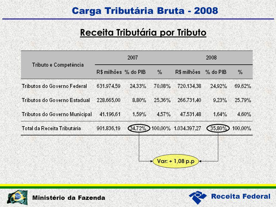 Receita Federal Ministério da Fazenda Receita Tributária por Tributo Carga Tributária Bruta - 2008 Var: + 1,08 p.p