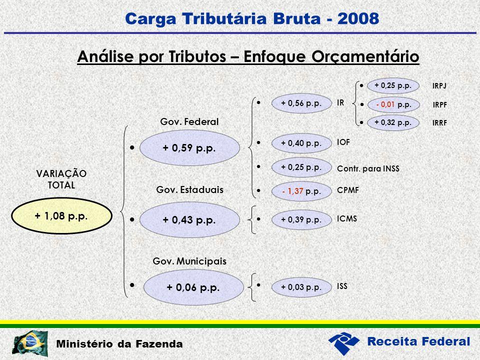 Receita Federal Ministério da Fazenda Análise por Tributos – Enfoque Orçamentário Carga Tributária Bruta - 2008 + 1,08 p.p.