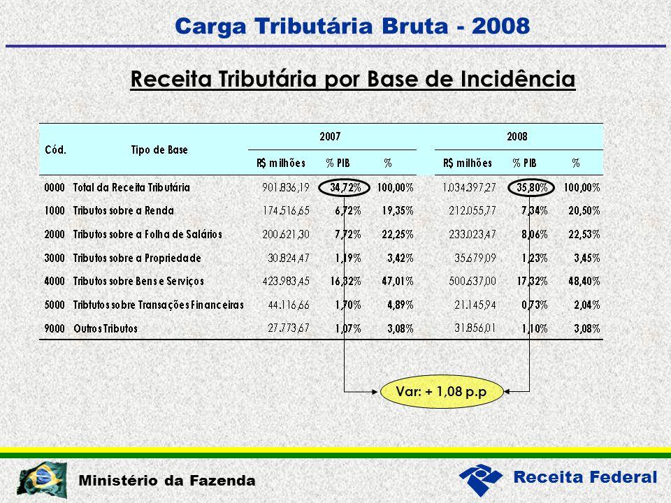 Receita Federal Ministério da Fazenda Receita Tributária por Base de Incidência Carga Tributária Bruta - 2008 Var: + 1,08 p.p