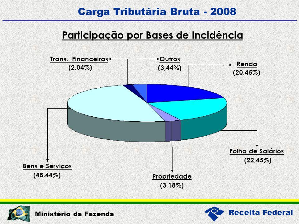 Receita Federal Ministério da Fazenda Participação por Bases de Incidência Carga Tributária Bruta - 2008 Bens e Serviços (48,44%) Propriedade (3,18%) Folha de Salários (22,45%) Renda (20,45%) Outros (3,44%) Trans.