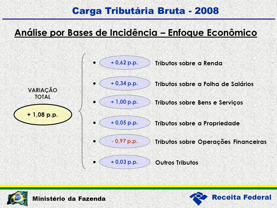 Receita Federal Ministério da Fazenda Análise por Bases de Incidência – Enfoque Econômico Carga Tributária Bruta - 2008 + 1,08 p.p.