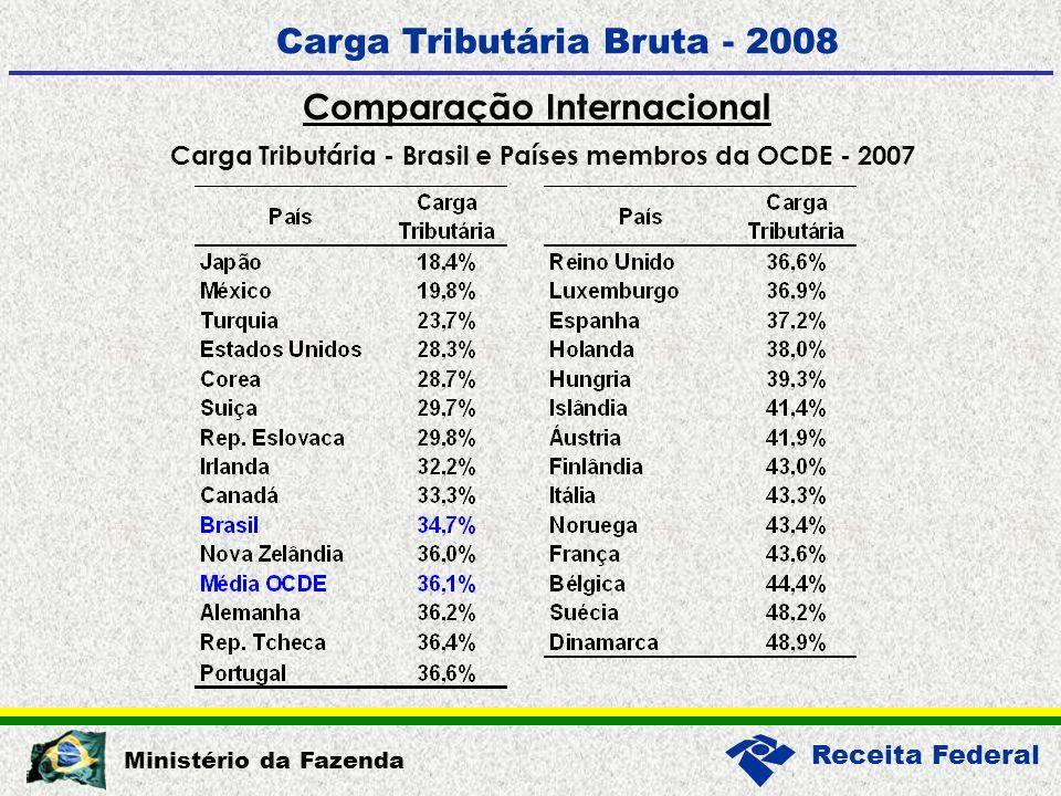 Receita Federal Ministério da Fazenda Carga Tributária Bruta - 2008 Comparação Internacional Carga Tributária - Brasil e Países membros da OCDE - 2007