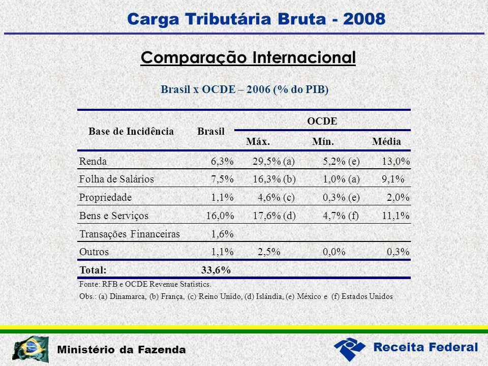 Receita Federal Ministério da Fazenda Máx.Mín.Média Renda6,3%29,5%(a)5,2%(e)13,0% Folha de Salários7,5%16,3%(b)1,0%(a)9,1% Propriedade1,1%4,6%(c)0,3%(e)2,0% Bens e Serviços16,0%17,6%(d)4,7%(f)11,1% Transações Financeiras1,6% Outros1,1%2,5%0,0%0,3% Total:33,6% Fonte: RFB e OCDE Revenue Statistics.