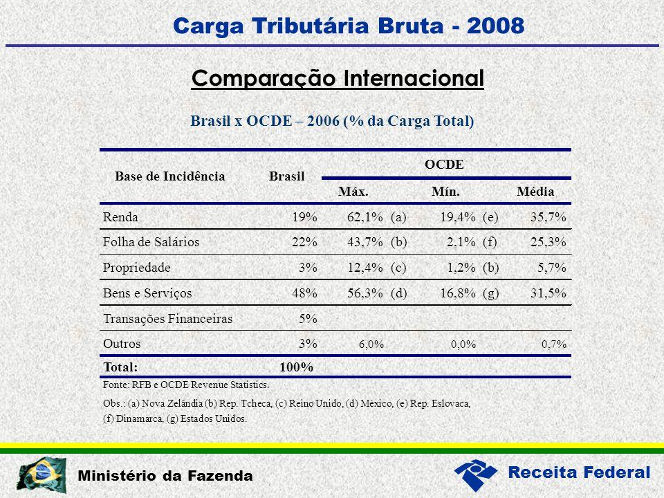 Receita Federal Ministério da Fazenda Carga Tributária Bruta - 2008 Comparação Internacional Máx.Mín.Média Renda19%62,1%(a)19,4%(e)35,7% Folha de Salários22%43,7%(b)2,1%(f)25,3% Propriedade3%12,4%(c)1,2%(b)5,7% Bens e Serviços48%56,3%(d)16,8%(g)31,5% Transações Financeiras5% Outros3% 6,0%0,0%0,7% Total:100% Obs.: (a) Nova Zelândia (b) Rep.