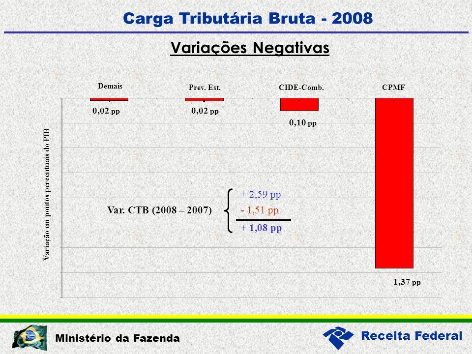 Receita Federal Ministério da Fazenda Carga Tributária Bruta - 2008 Variações Negativas CIDE-Comb.
