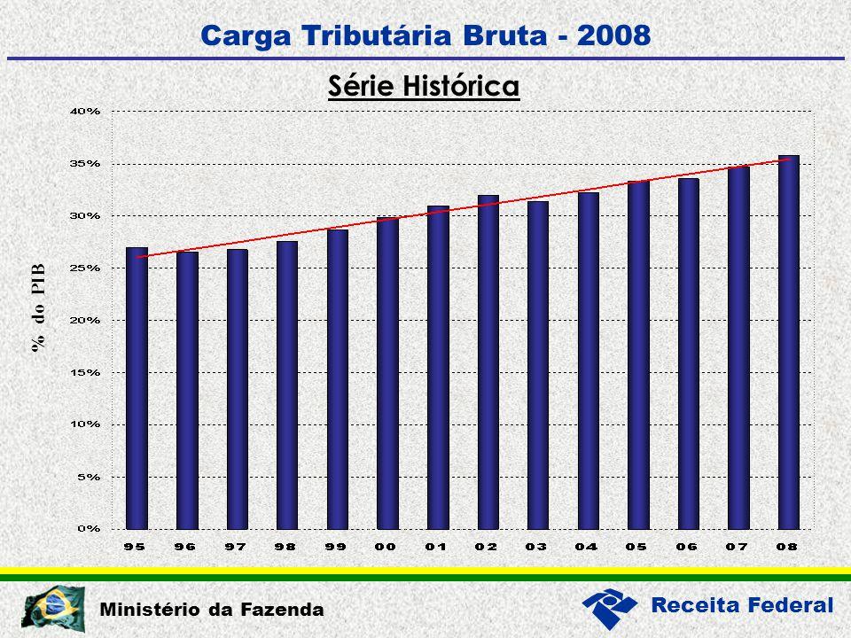 Receita Federal Ministério da Fazenda Carga Tributária Bruta - 2008 Série Histórica % do PIB