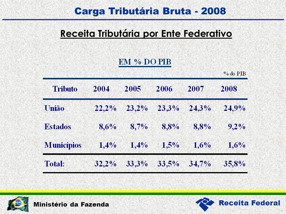 Receita Federal Ministério da Fazenda Carga Tributária Bruta - 2008 Receita Tributária por Ente Federativo