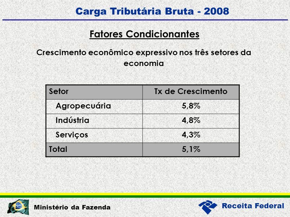Receita Federal Ministério da Fazenda Fatores Condicionantes Carga Tributária Bruta - 2008 Crescimento econômico expressivo nos três setores da economia SetorTx de Crescimento Agropecuária5,8% Indústria4,8% Serviços4,3% Total5,1%