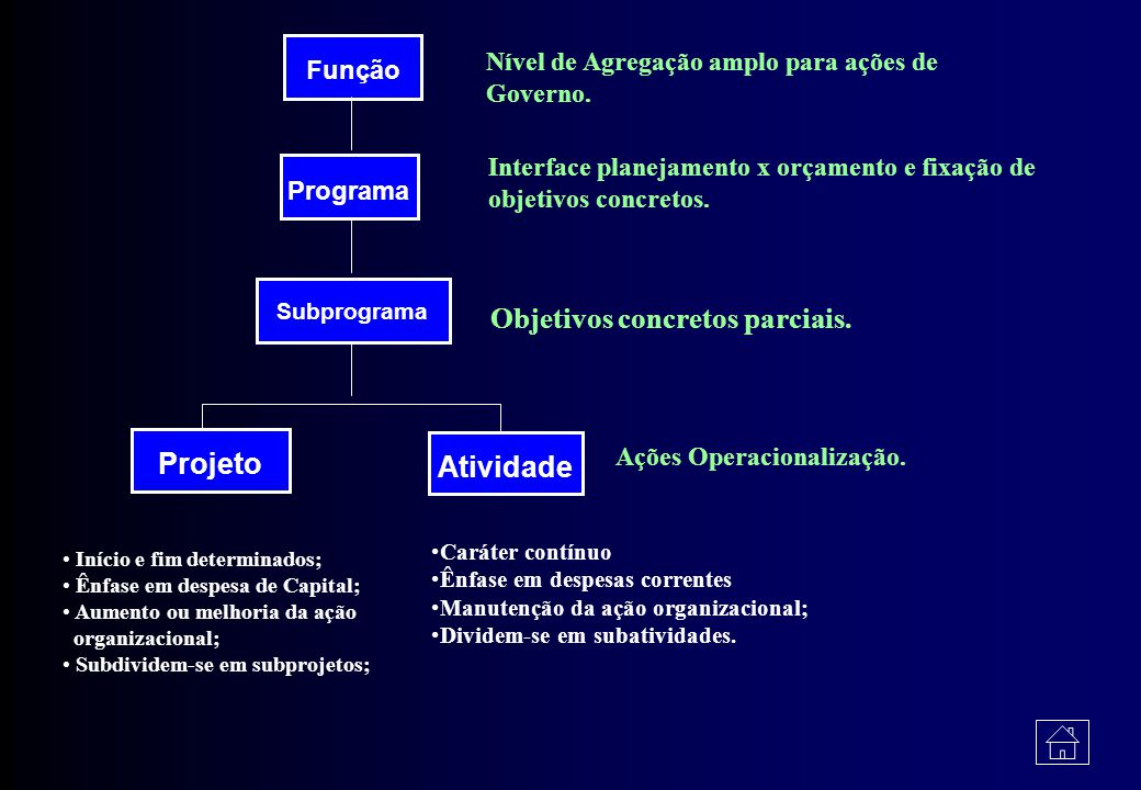 Classificação Funcional-Programática A classificação funcional-programática tem por objetivo a programação, elaboração e execução orçamentárias, bem c