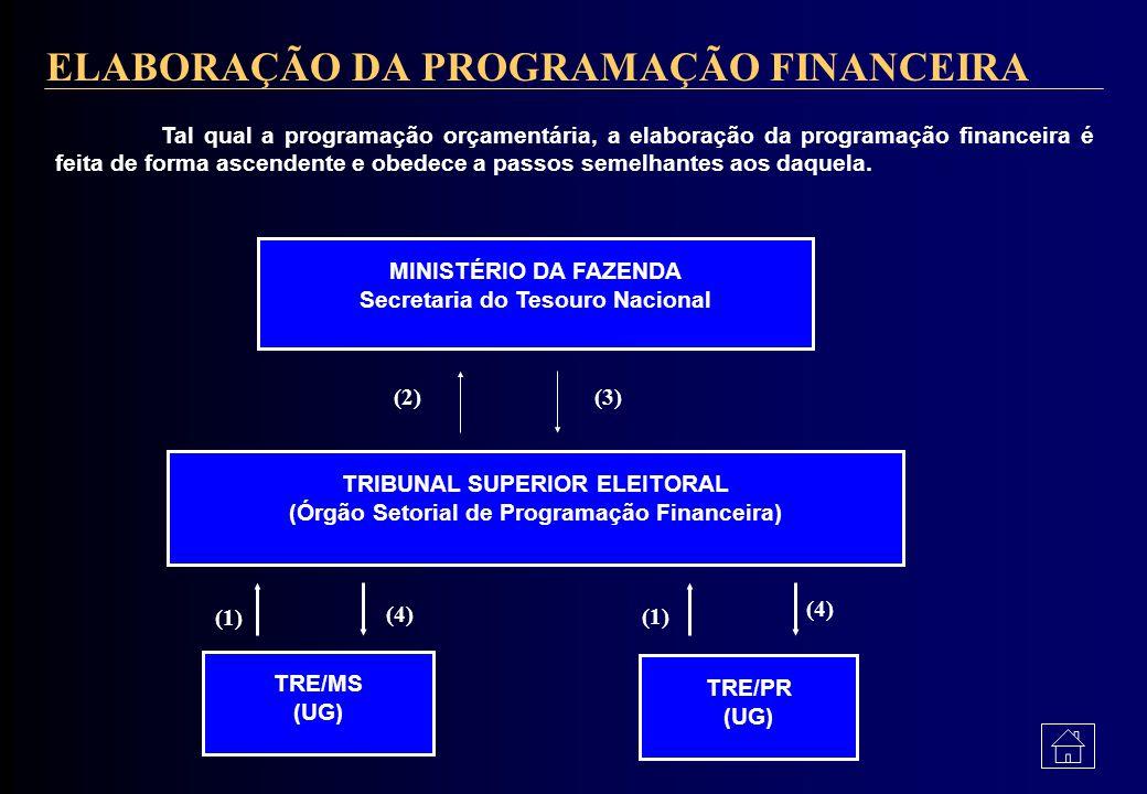 CONCEITO A Programação Financeira compreende um conjunto de atividades que têm por objetivo planejar a liberação de recursos financeiros às unidades g