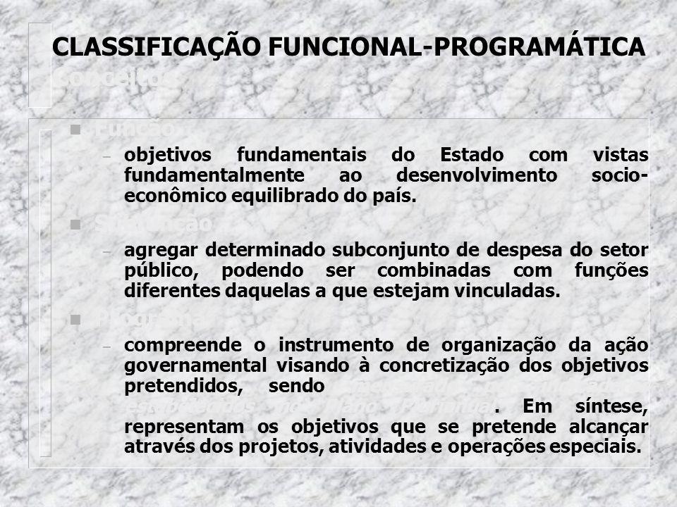 Codificação XX.XXX.XXXX.YXXX FunçãoSubfunção Programa ProgramaProjeto/Atividade
