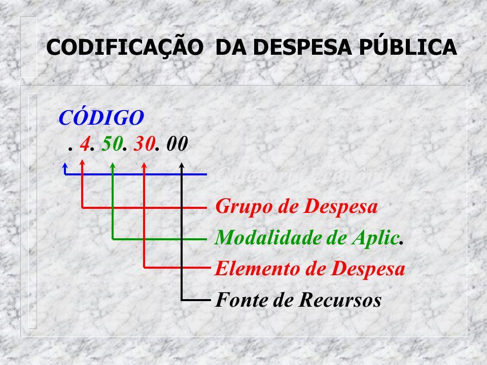 FONTE DE RECURSOS DA DESPESA ORÇAMENTÁRIA n De 00 a 39 - Recursos do Tesouro n De 40 a 99 - Adm. Indireta n Exemplo: 00 - Ordinário 08 - Cota-Parte Sa