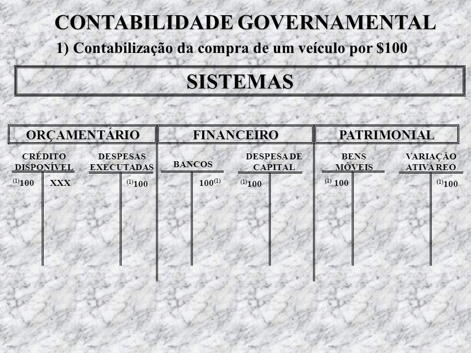 CONTABILIDADE GERAL 1) Contabilização da compra de um veículo por $100 BANCOS XXX VEÍCULOS 100 (1)(1) 100XXX