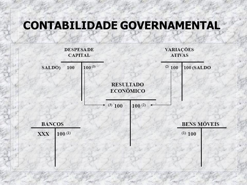 CONTABILIDADE GOVERNAMENTAL 1) Contabilização da compra de um veículo por $100 SISTEMAS ORÇAMENTÁRIO CRÉDITO DISPONÍVEL DESPESAS EXECUTADAS XXX (1) 10